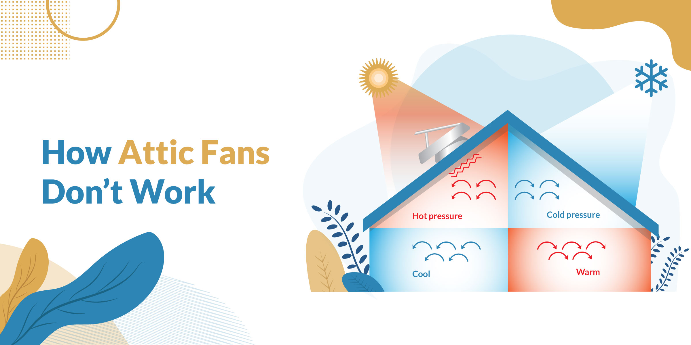 How Attic Fans Don't Work